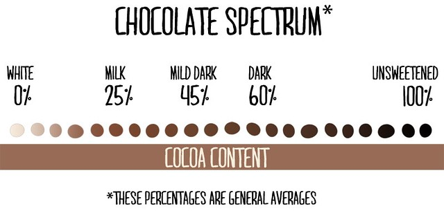 Chocolate Spectrum