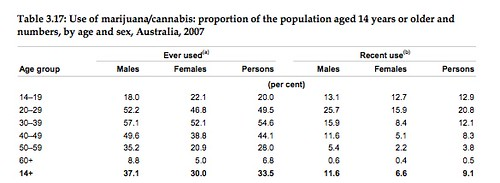 Gender rates of marijuana use