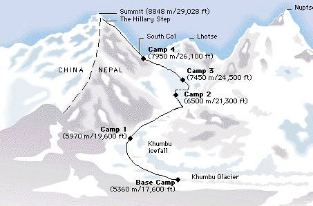 Mt Everest, the Himalayas, lies in Nepal - between India and China by trudeau