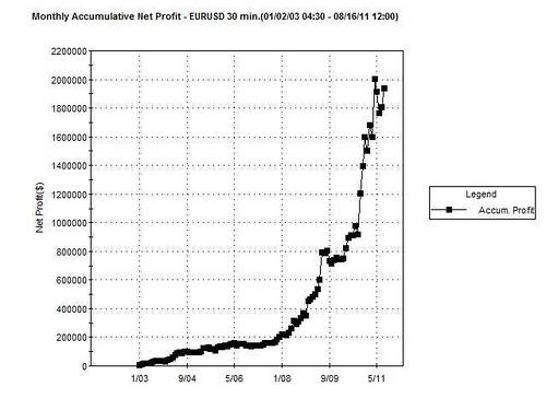ForexSignalStategies--Monthly Accumlative Net Profit  08 16 11