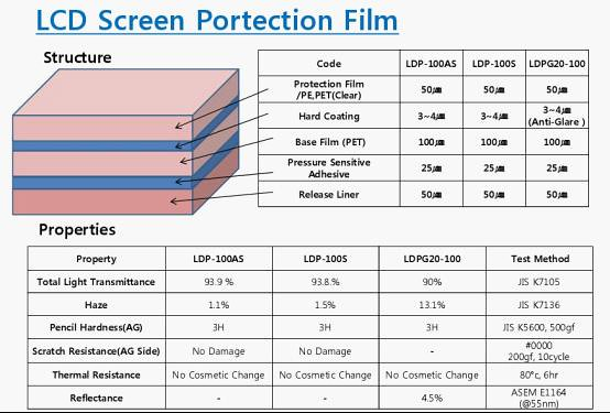 screen protector film,screen protector roll,PET screen protector,LCD scree protector