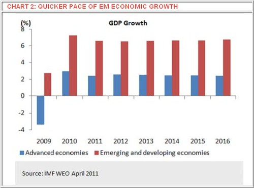Quicker Pace Of Global Emerging Market Economic Growth