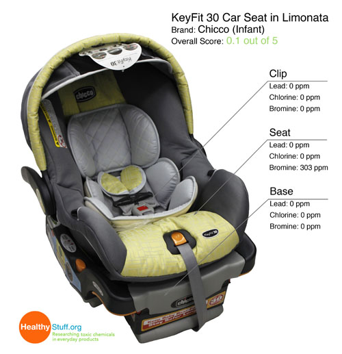 More Than Half of 2011 Car Seats Contain Hazardous Chemicals