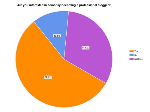 Interest in ProBlogging
