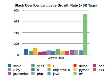 stack-overflow-delta