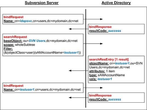 LDAP Authentication Protocol Flow