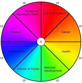 Ibiza life coaching: The art of time management