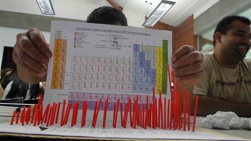 Taller Química Liberia