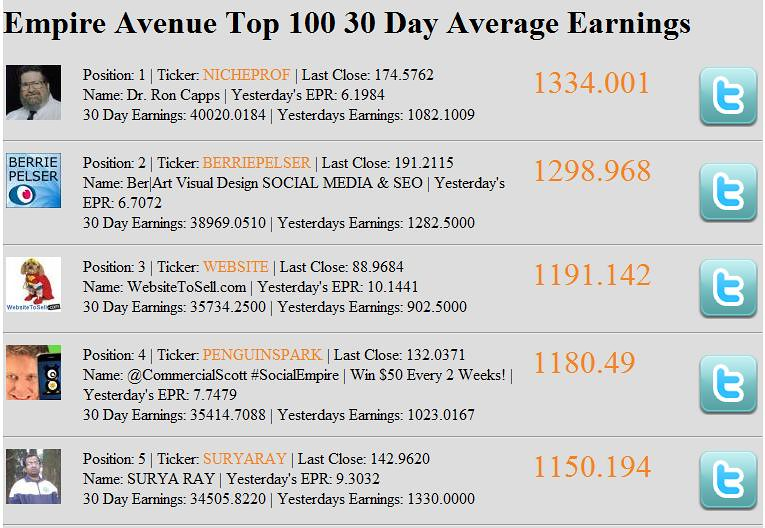Top 5 - 30 Day Average Earnings on Empire Avenue