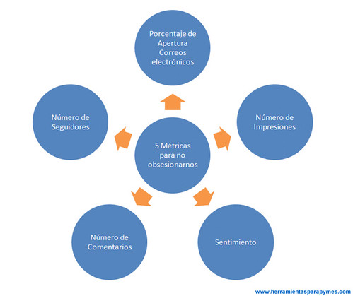 5 Métricas de Marketing