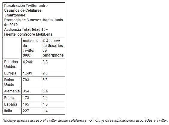 Seguidores de Chávez en Twitter superan los dos millones 6098407528_7cc5d7ffaf_o