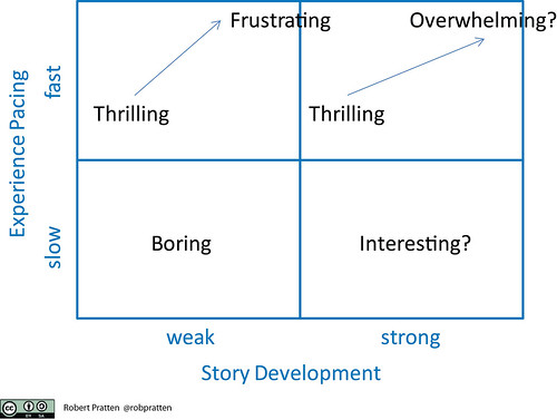 Experience pacing vs Story pacing
