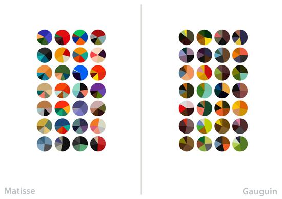 Círculos cromaticos de Arthur Buxton