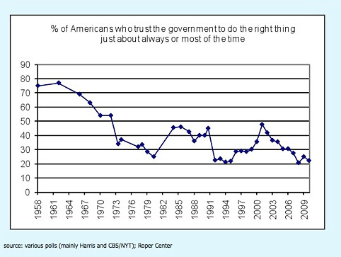 american-who-trust-the-government-to-do-the-right-thing