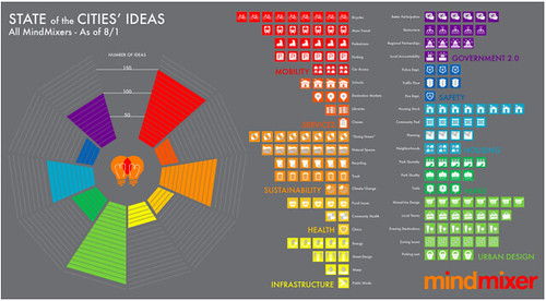 State_of_Cities_Ideas