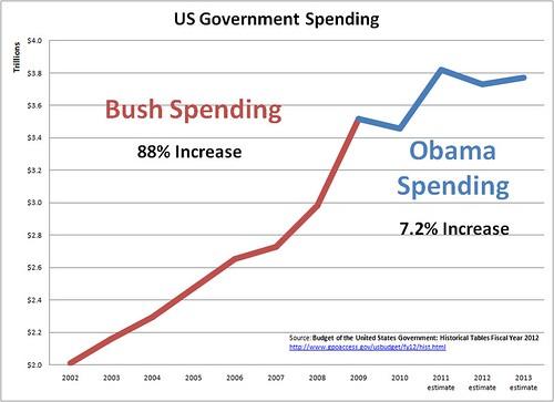 Bush-Obama Spending Chart