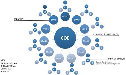 """Social Media """"Center of Excellence"""" (COE)"""