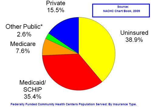 CHC population served - by insurance type