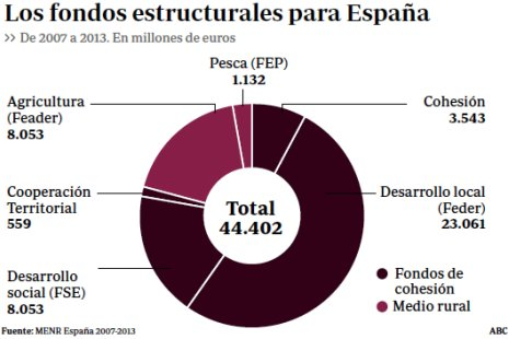11h18 ABC Subvenciones europeas a España