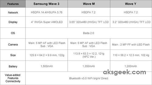 Samsung Wave 3,Wave M, Wave Y Specs