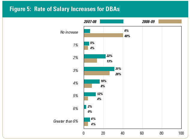 Rate_of_Salary_Increases_for_DBAs