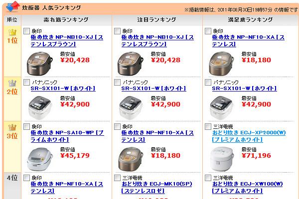 価格com 炊飯器ランキング