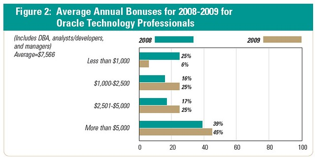 Average_Annual_Bonuses_2009_otp