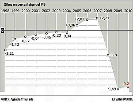 11h27 LV Evolución déficit Estado