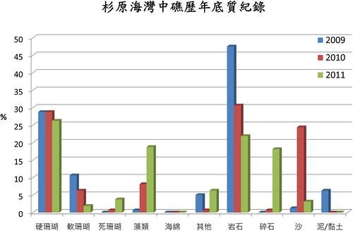 2009-2011杉原海灣中礁底質紀錄