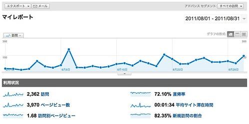 Google Analytics 201108