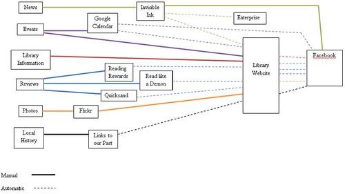 CCLC Information Flow
