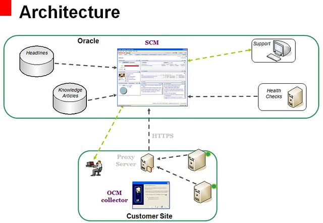 oracle_configuration_manager_arch