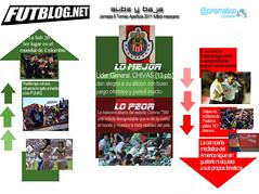 Lo mejor y lo peor de la Jornada 6 fútbol mexicano torneo Apertura 2011