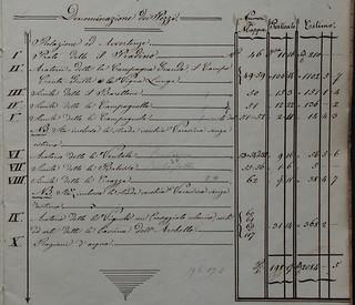 """""""Stato di consegna"""" (1852) per il riaffitto dei fondi di Villapizzone: particolare dell'indice"""