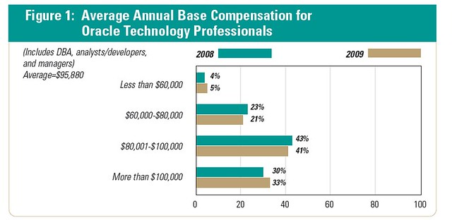 Average_Annual_base_compensation_for_ntp