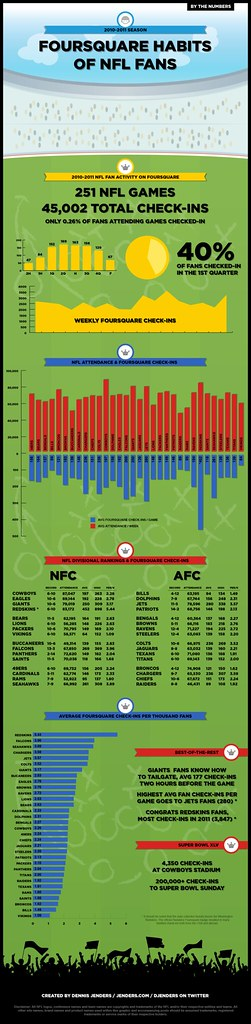 Foursquare Habits of NFL Fans