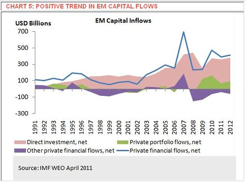 Positive Trend In Global Emerging Market Capital Flows