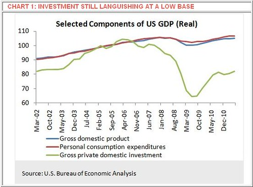 Selected Components Of US GDP
