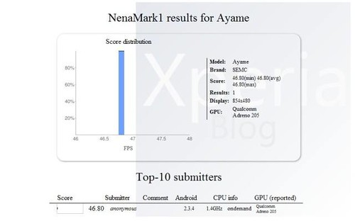 NenaMark1 result for Ayame