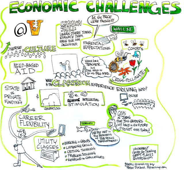 Economic Challenges: Institutional and in the Classroom