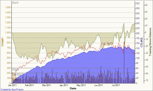 Training Load 2011-08-09