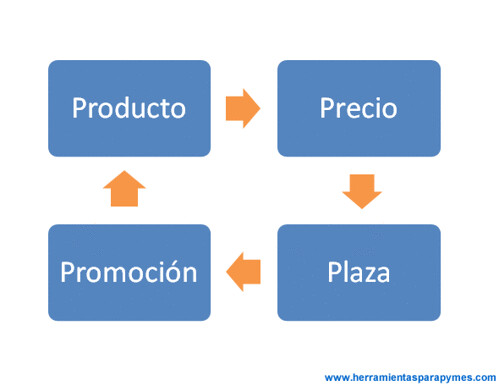 Las 4p del Marketing