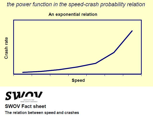 Speed-Crash Probability Relation