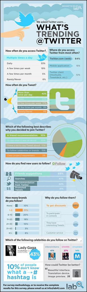 Uso do Twitter