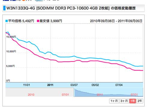 CFD W3N1333Q-4G [SODIMM DDR3 PC3-10600 4GB 2枚組] 価格変動履歴