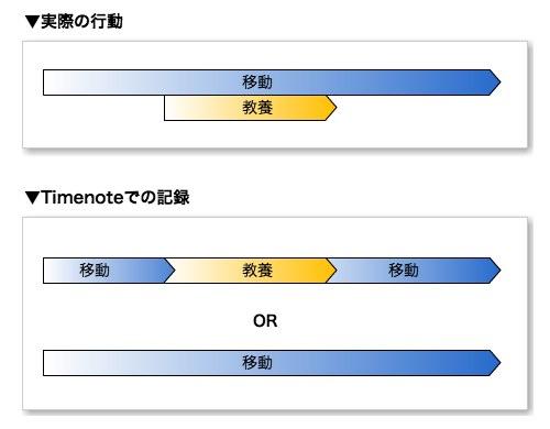 Timenote