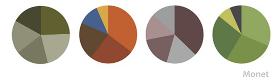 Círculos cromáticos de Arhur Buxton