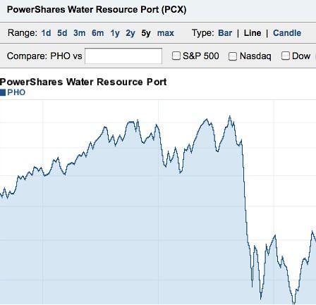 water share chart
