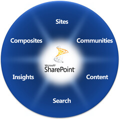 Cool Things You Can Do With SharePoint 2010
