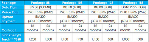Celcom BlackBerry® Torch™ 9860 Biz Plan